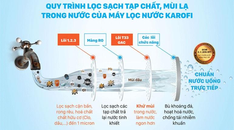 Công nghệ lọc Máy lọc nước spido s s027