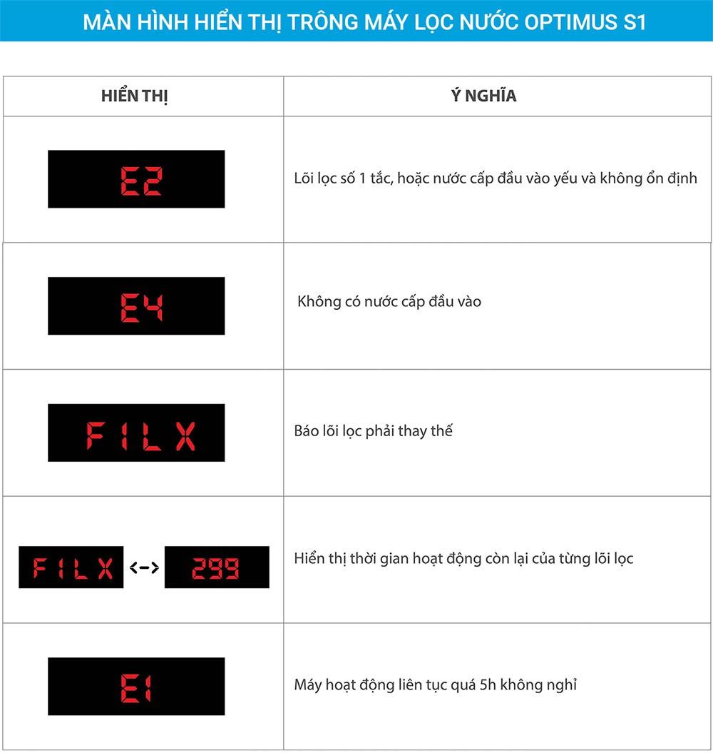 Đồng hồ hiển thị của Máy lọc nước Optimus O-i129/U