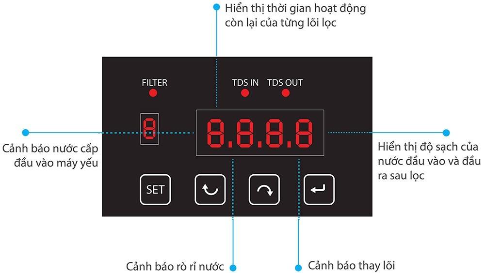 Màn hình hiển thị của Máy lọc nước karofi 9 cấp optimus o i229 a