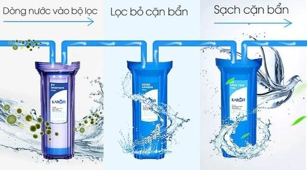 Ưu điểm vượt trội của nước máy lọc nước karofi e9ro