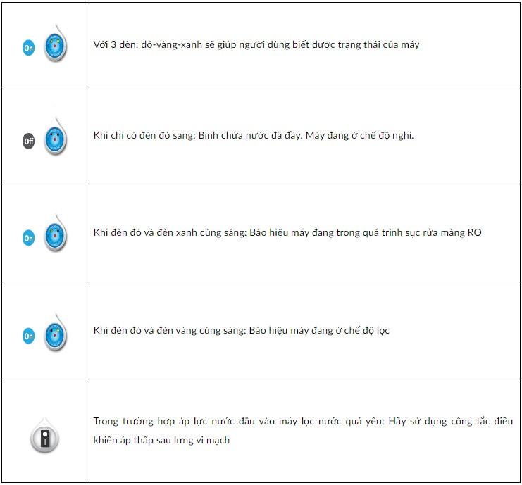 Ý nghĩa 3 đèn báo máy lọc nước