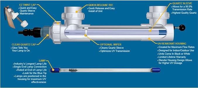 Tác dụng của đèn UV trong máy lọc nước
