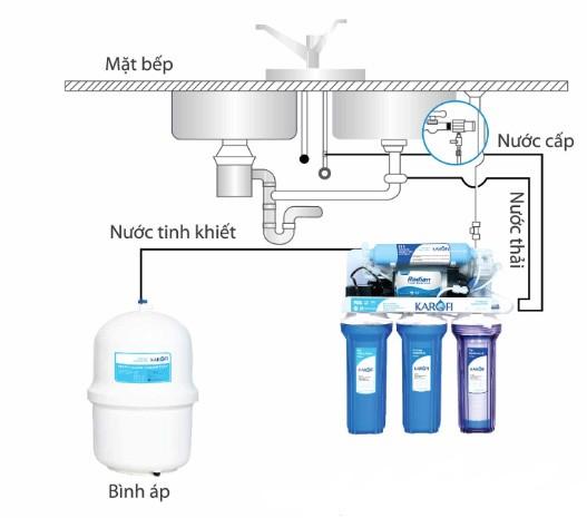 Cách lắp đặt máy lọc nước karofi