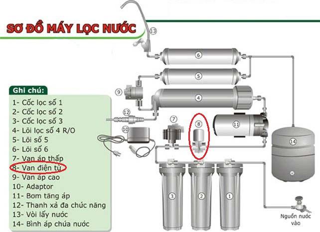Cách lắp van điện từ máy lọc nước