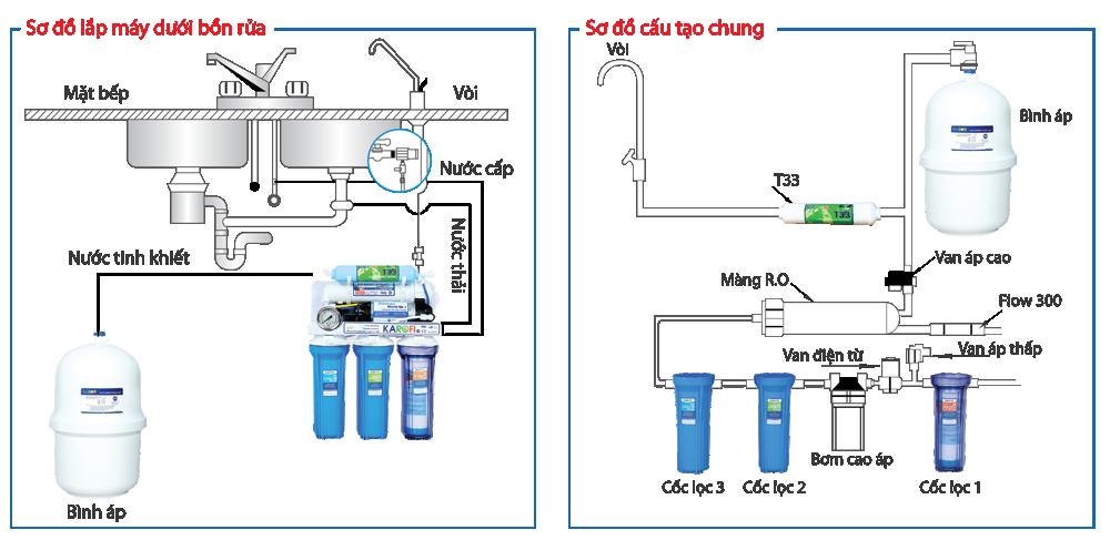 Sơ đồ máy lọc nước karofi
