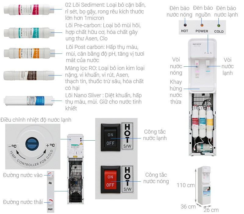 máy lọc nước korihome WPK 813 được trang bị công nghệ tiên tiến