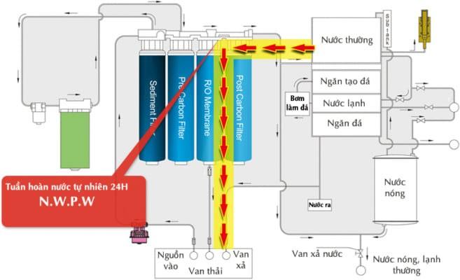 Máy lọc nước lạnh nóng lạnh CHUNGHO TINY UV CHP-3931D
