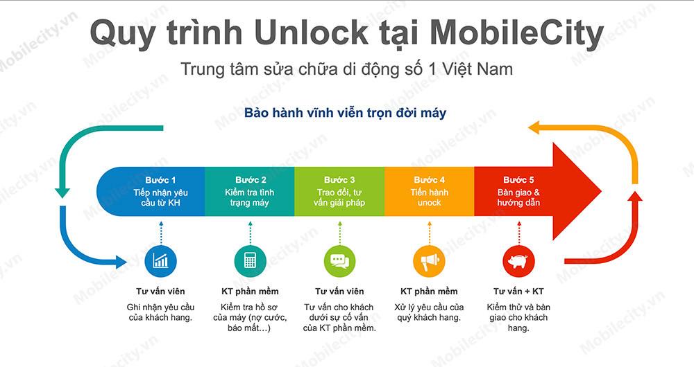 Quy trình Unlock, mở mạng tại MobileCity