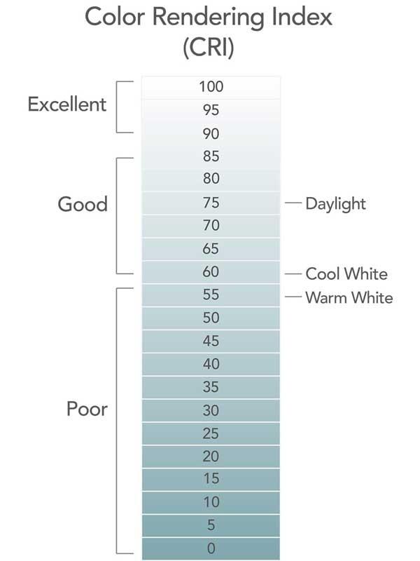 thang đo chỉ số hoàn màu CRi