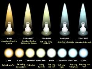 Nhiệt độ màu là gì? Bảng nhiệt độ màu đèn LED