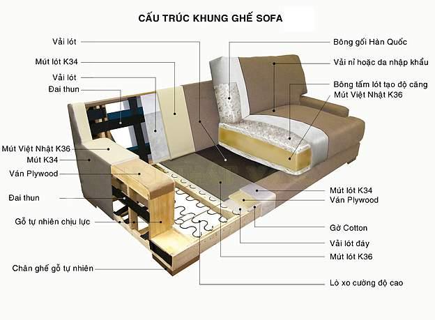 kết cấu sofa