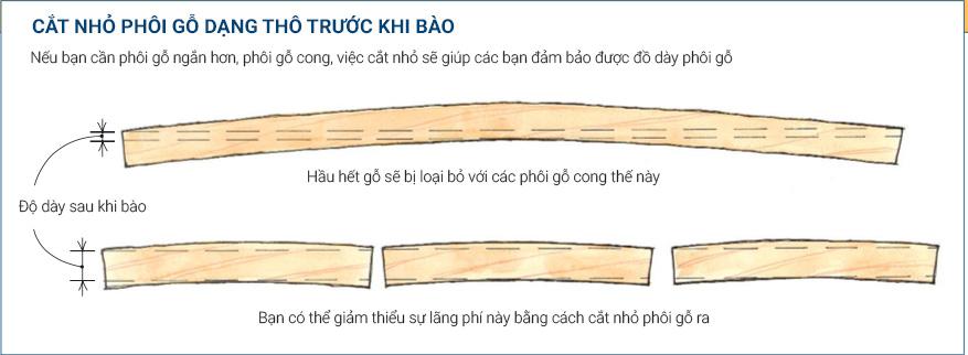 Hướng đặt phôi gỗ khi bào