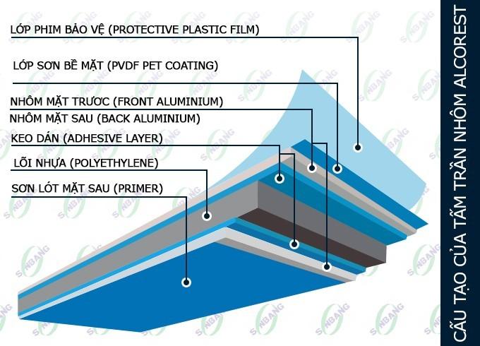 Tấm Ốp Hợp Kim Nhôm Nhựa Aluminium Alcorest