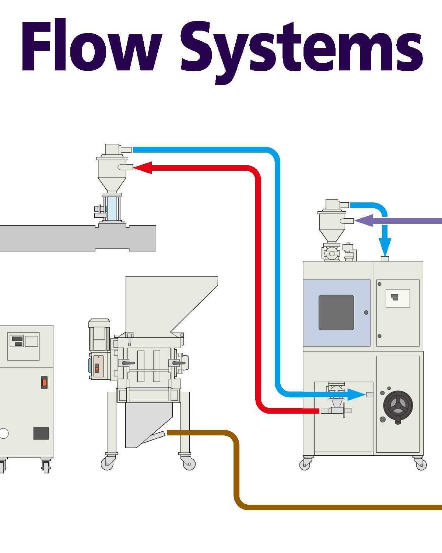 輸送フローシステム例