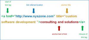 Các dạng Anchor Text được sử dụng khi xây dựng Backlink