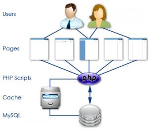 Hướng dẫn cache website chạy PHP bằng cách đơn giản nhất