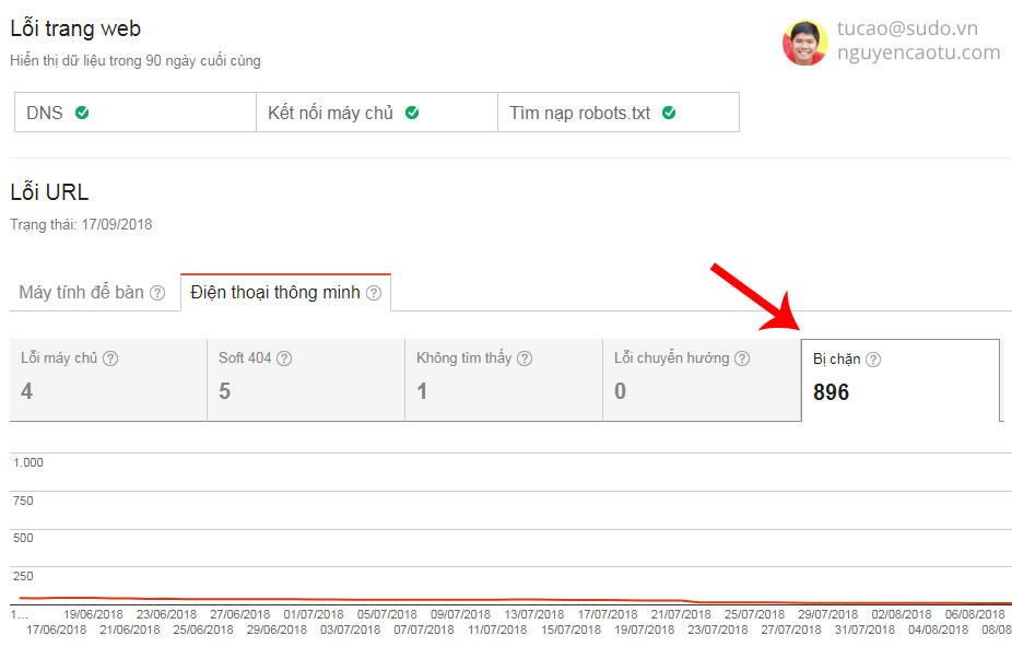 Nội dung bị chặn không cho Google lập chỉ mục.