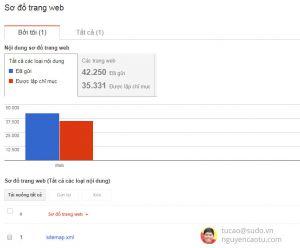 Khắc phục việc Google Webmaster Tools không lập chỉ mục cho sitemap.xml