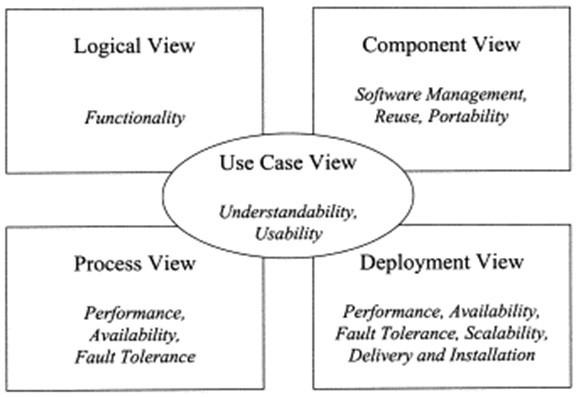 Phân tích thiết kế hệ thống hướng đối tượng (OOAD) và ngôn ngữ mô hình hóa (UML)