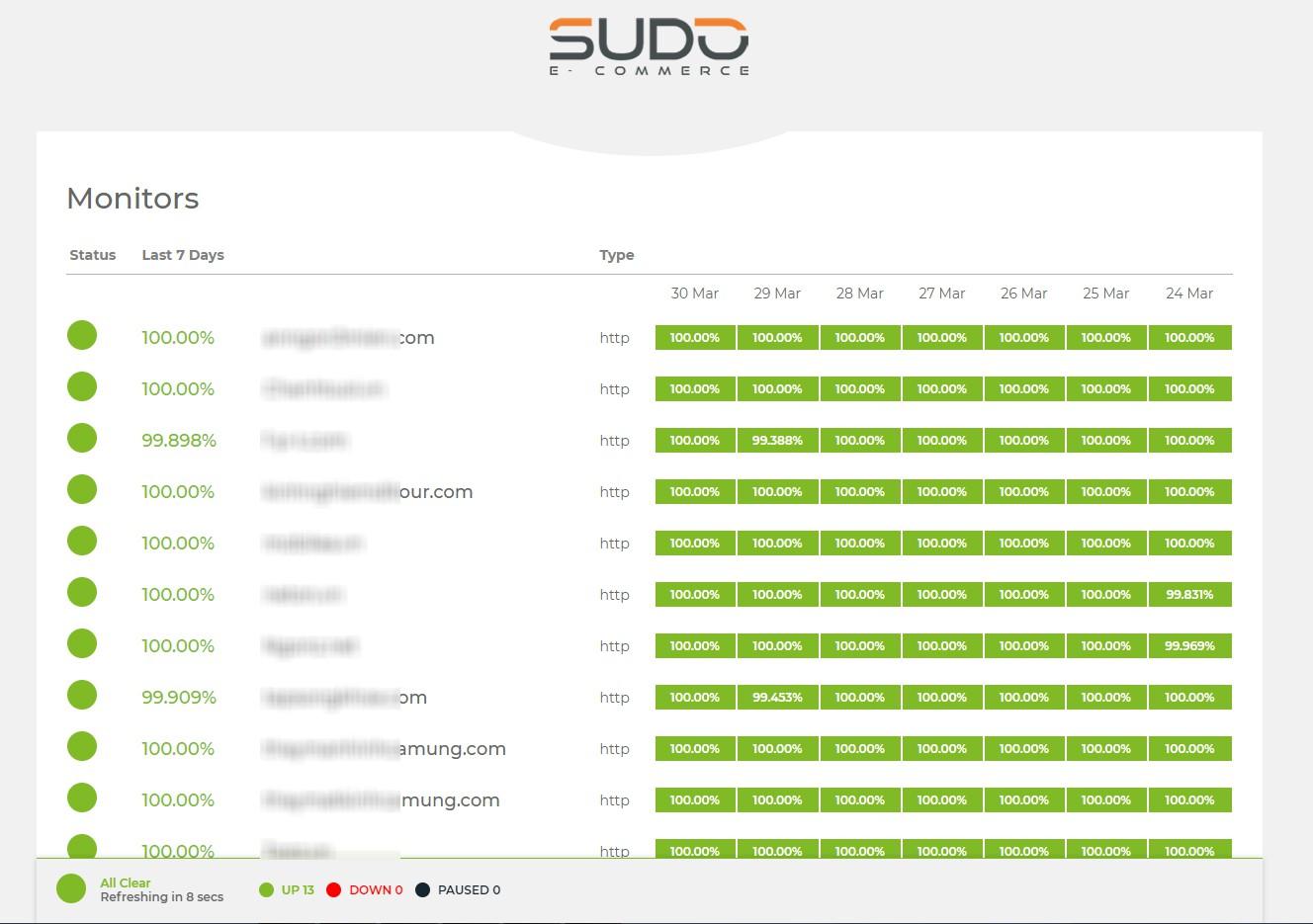 Hướng dẫn xây dựng công cụ theo dõi độ ổn định của Website tự động 24/7/365