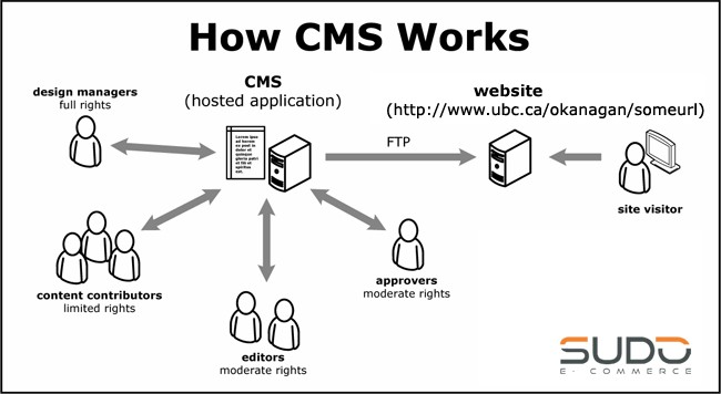 Tìm hiểu CMS là gì? Như thế nào là một CMS bạn nên dùng.