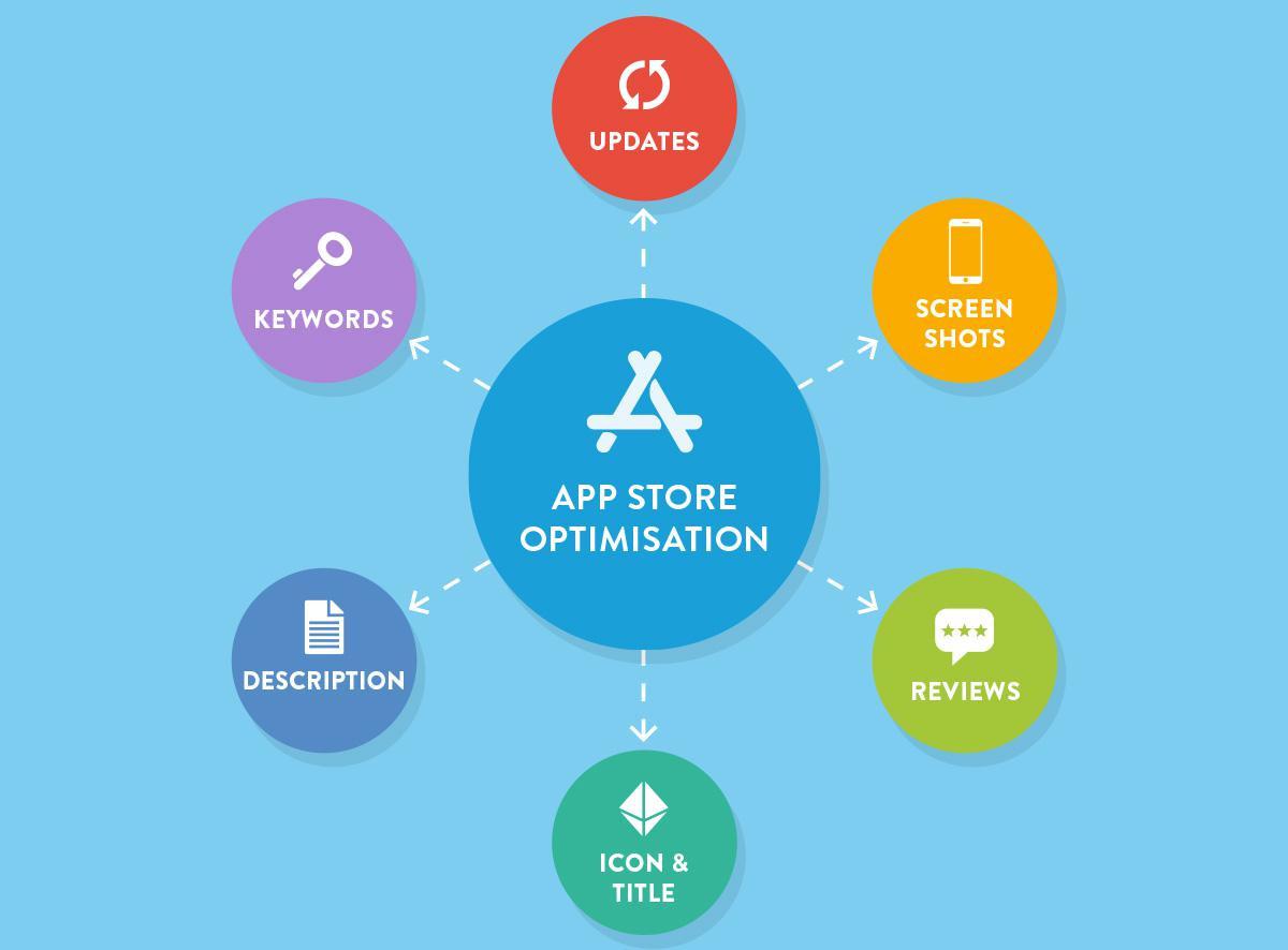 ASO là gì? Tổng quan về App Store Optimization