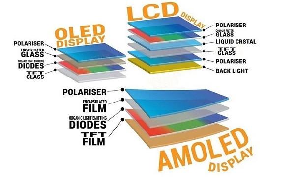Màn hình OLED là gì?