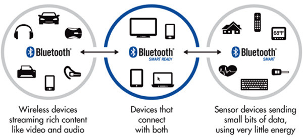 cong-nghe-bluetooth-1