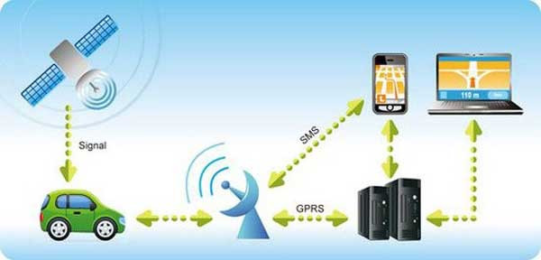 tim-hieu-dinh-vi-gps-tren-smartphone-1