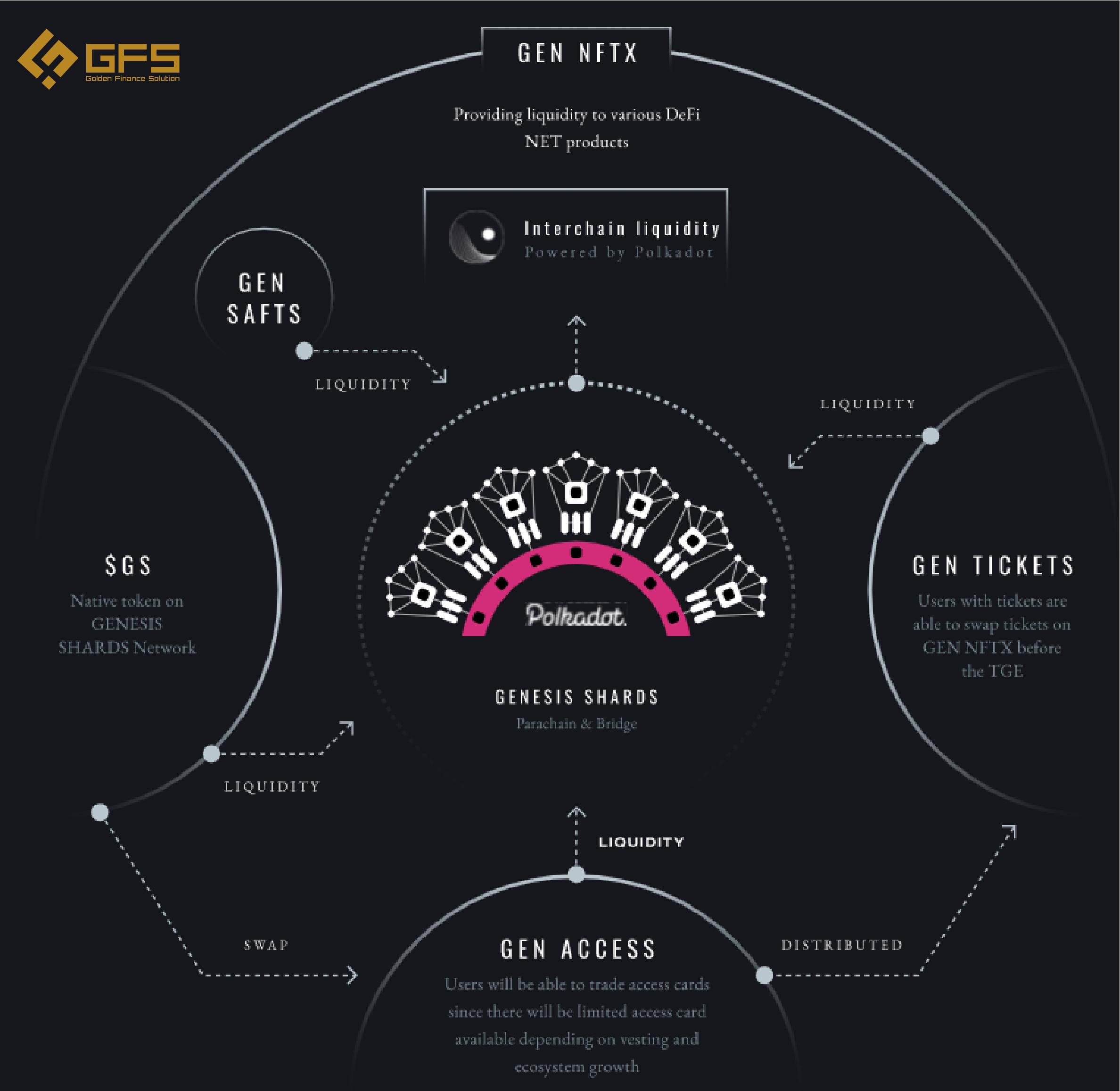 Genesis Shard là gì ? - GS Token