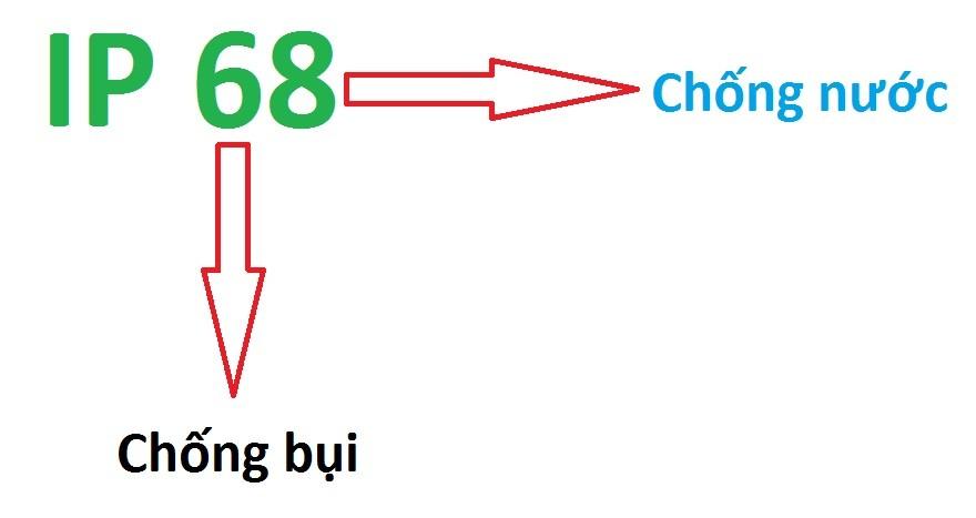 tieu-chuan-chi-so-ip