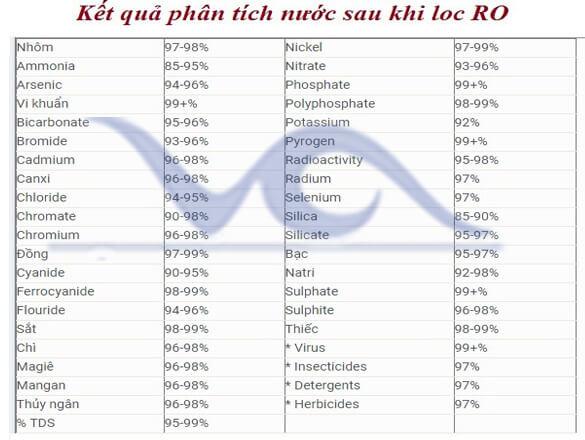 Kết quả phân tích nước sau lọc RO