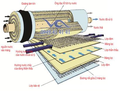 Công nghệ lọc nước RO là gì