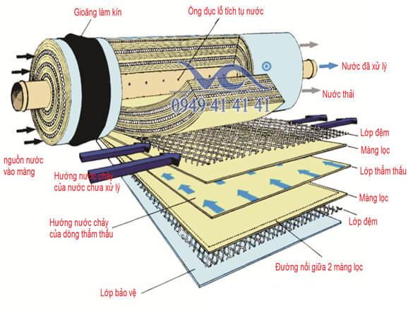 Công nghệ lọc nước ro với màng lọc RO