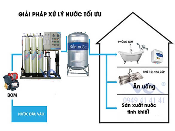 Giải pháp xử lý nước tinh khiết hiệu quả