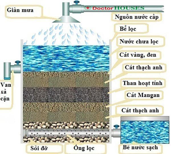 Ứng dụng của cát thạch anh trong hệ thống lọc nước