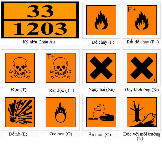 Biểu tượng các chất độc hại trong phòng thí nghiệm