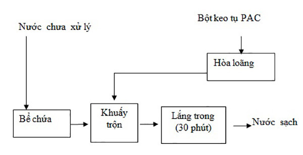 Mô phỏng quy trình sử dụng chấtkeo tụ xử lý nước thải