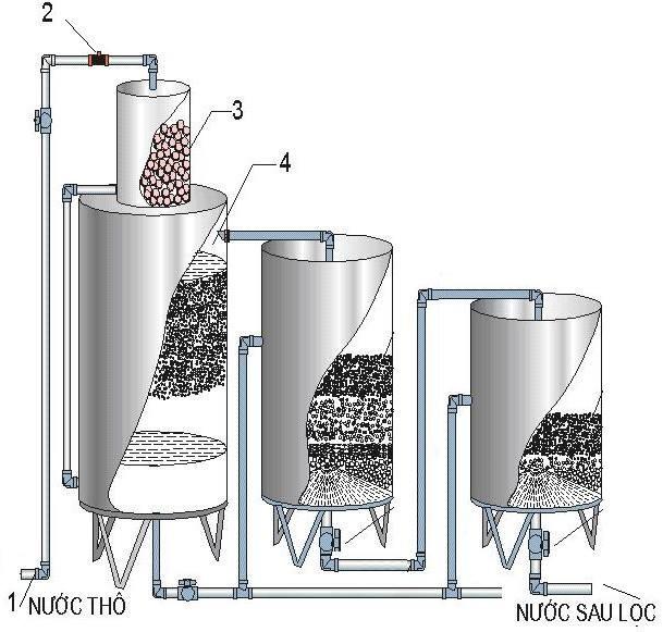 Xử lý nước giếng khoan bằng bể lọc