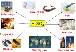 Axit sunfuric - Hóa chất công nghiệp quan trọng nhất hiện nay