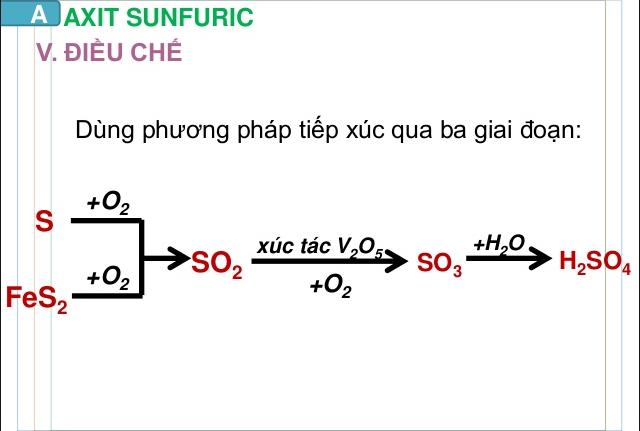 Cách điều chế axit sulfuric