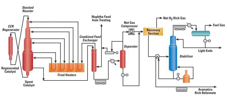 Quy trình reforming hơi nước