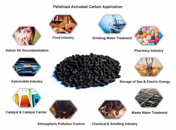 Các ứng dụng phổ biến của than hoạt tính