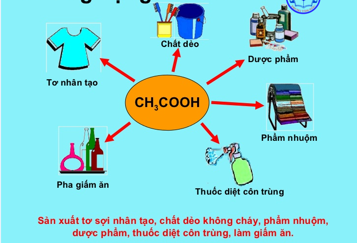 Một số ứng dụng của axit axetic