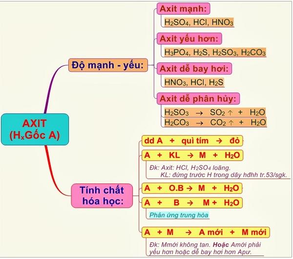 Giới thiệu tổng quan về axit