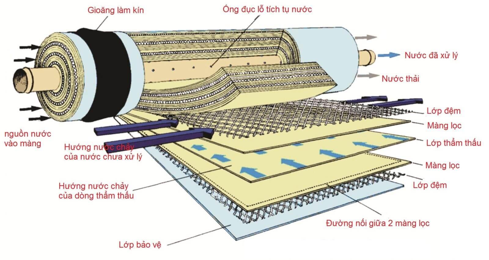 cấu trúc màng RO