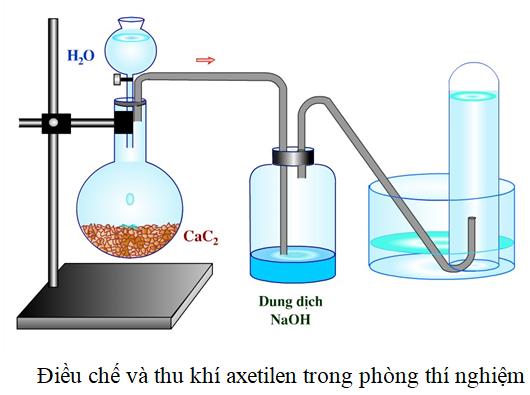 Quy trình điều chế axetilen C2H2 trong phòng thí nghiệm