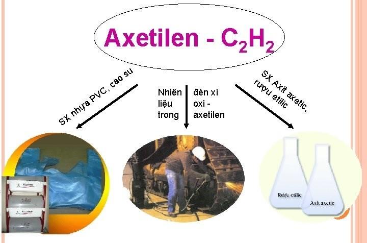 Axetilen C2H2 là gì? - Đặc điểm nổi bật của Axetilen