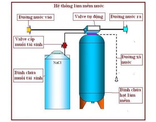 Hệ thống lọc nước bằng hạt nhựa anion