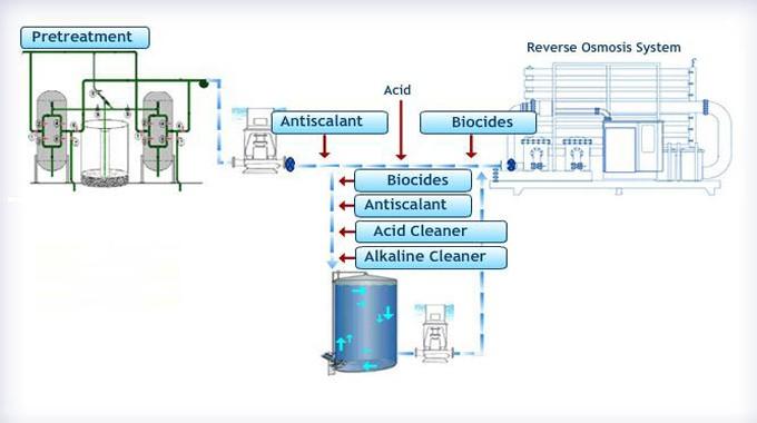 Sử dụng hóa chất chống cáu cặn Antiscalant trong hệ thống xử lý nước